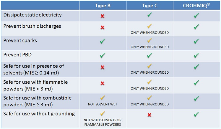 CROHMIQ FIBC provide superior electrostatic safety compared to Type B and Type C FIBC